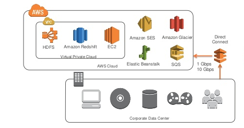 Direct connect between a corporate data center and an AWS platform