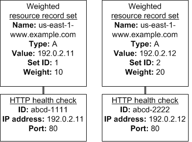 Amazon Route 53 Weighted Routing Policy