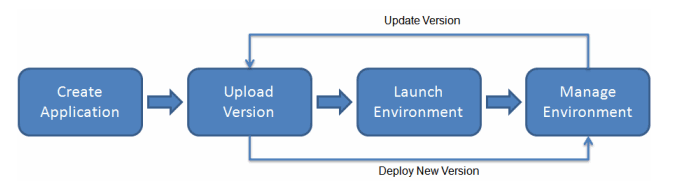 EC2 Container Service Step-by-Step Update Process