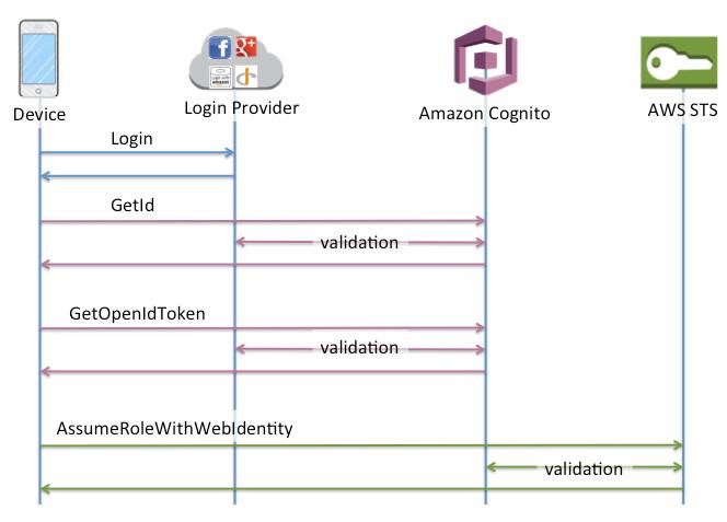 Amazon Cognito authentication system via public login providers