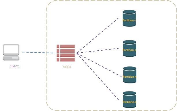 Amazon DynamoDB - partitions