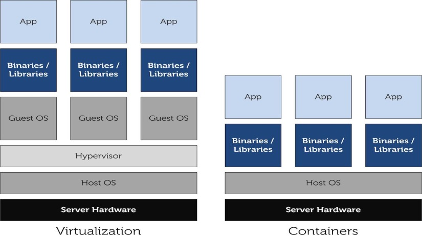Hypervisor vs. Container virtualization design