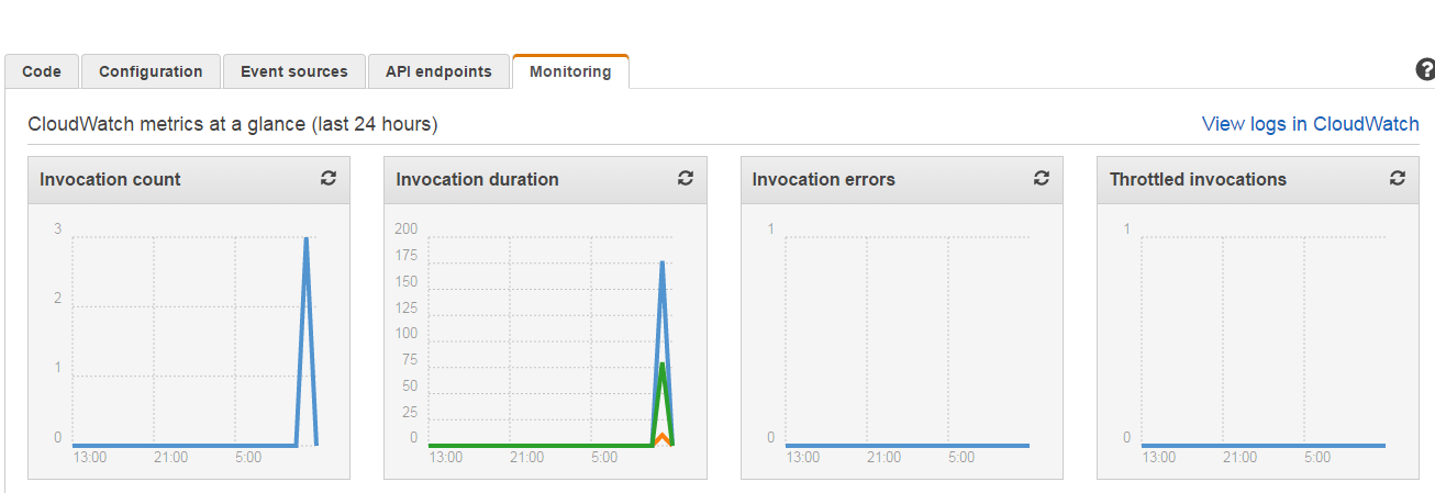AWS CloudWatch monitoring tab