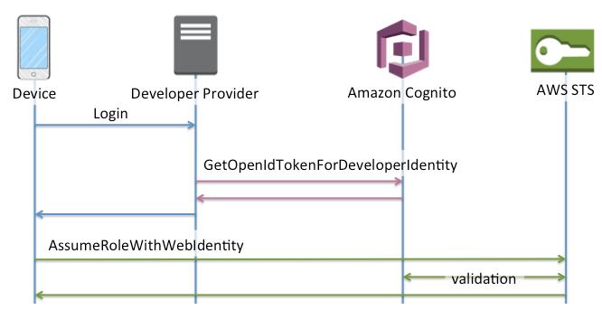 Amazon Cognito developer authentication system
