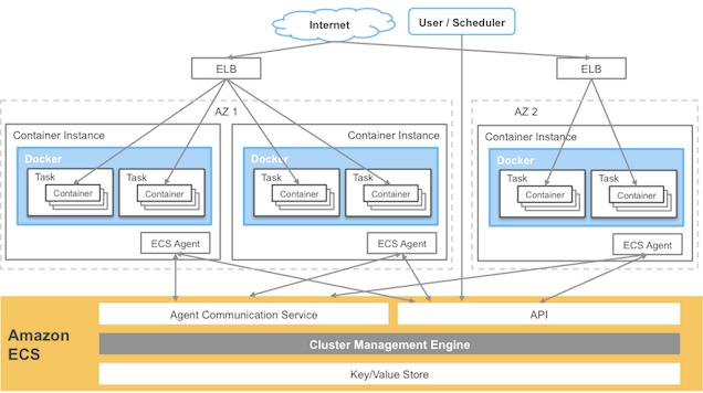 Diagram Showing Amazon EC2 Container Service Building Blocks