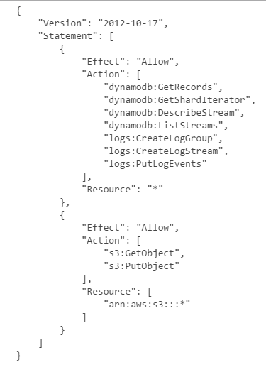 Policy attached to the selected AWS Lambda role