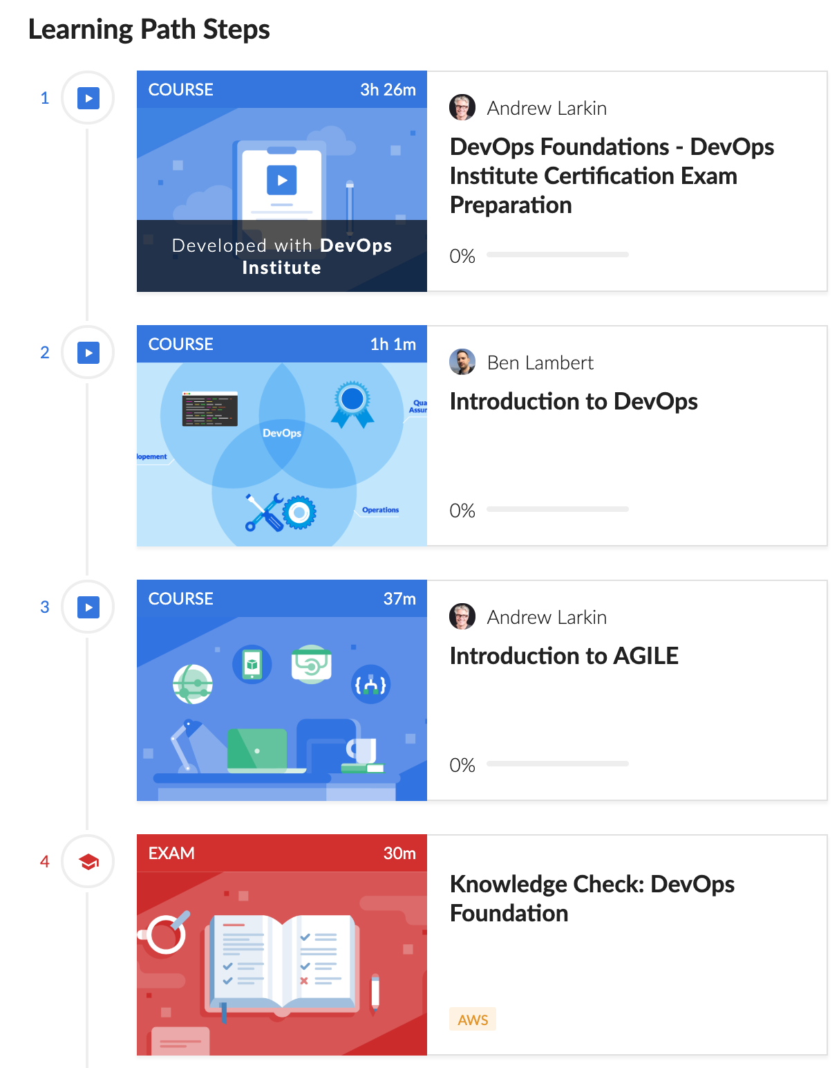 DevOps Learning Path