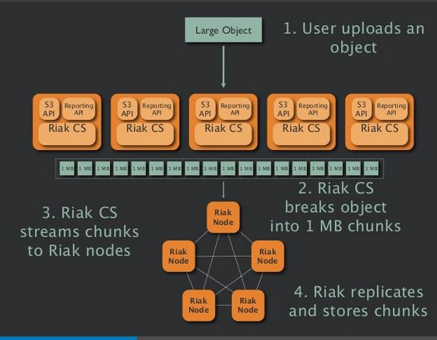 Riak CS architecture