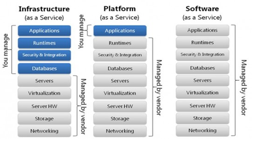 The three categories of cloud computing platforms: IaaS, PaaS, and SaaS