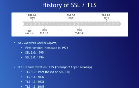 SSL Certificates SSL / TLS History Screen