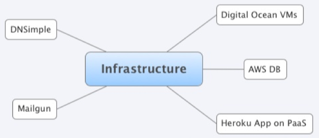 Terraform infrastructure