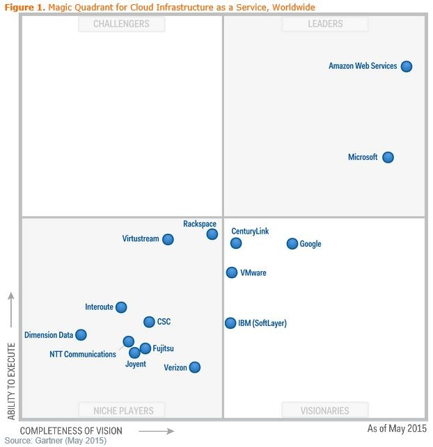 vCloud Air Magic Quadrant for Cloud Infrastructure as a Service Worldwide