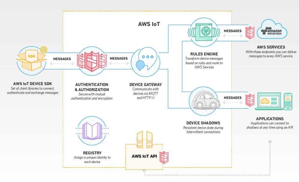 IoT application architecture