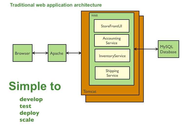 Monolithic Application Diagram