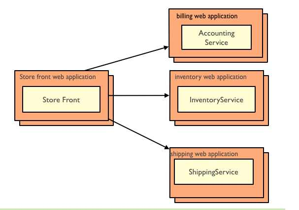 Microservices - Functional Decomposition