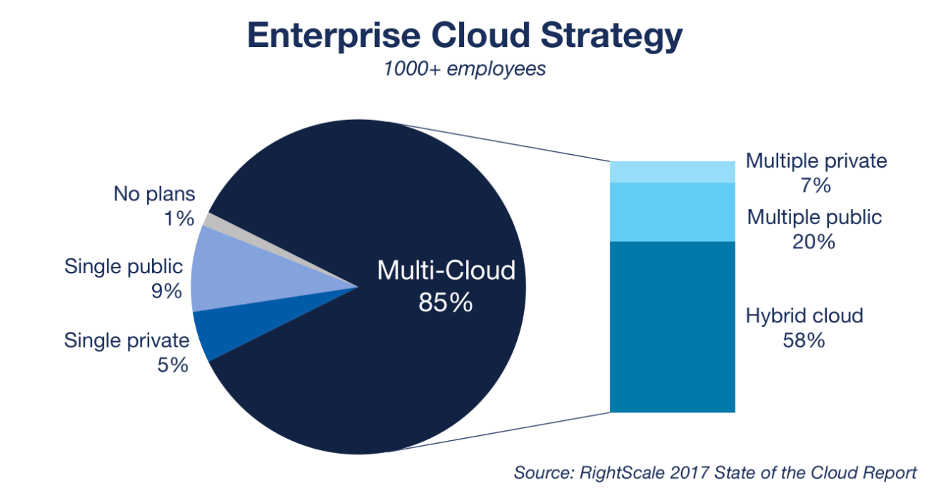 business drivers behind cloud computing