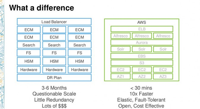 Alfresco Amazon Aurora Load Balancer vs AWS