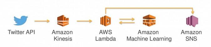 Amazon Machine Learning App Pipeline
