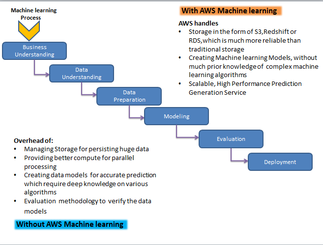 Amazon Machine Learning vs manual implementation