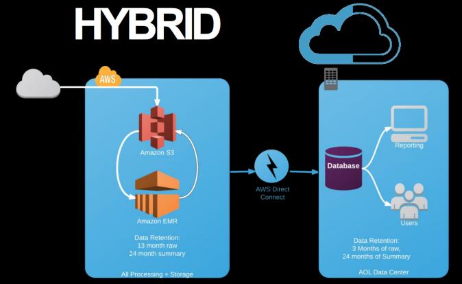Diagram displaying AOL Hybrid approach