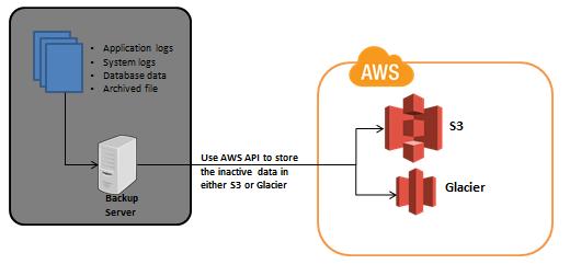 Data Archive Architecture