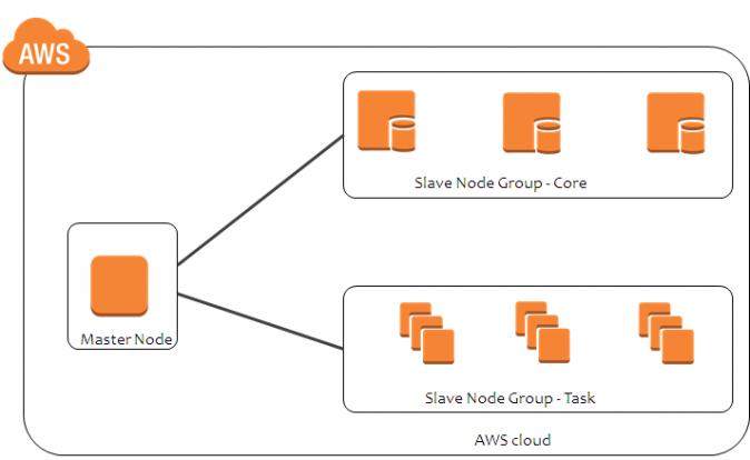Amazon EMR - nodes