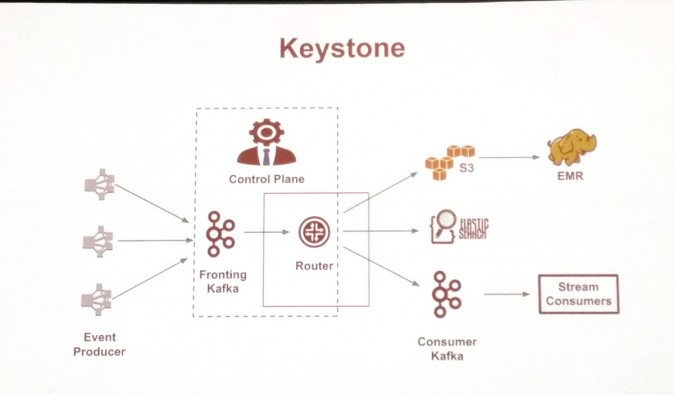 Netflix Keystone Diagram