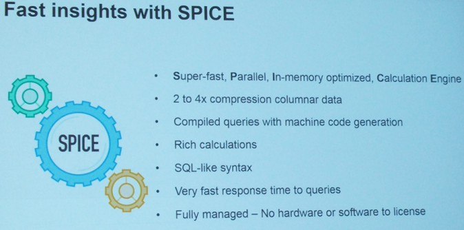 Fast insights with SPICE slide