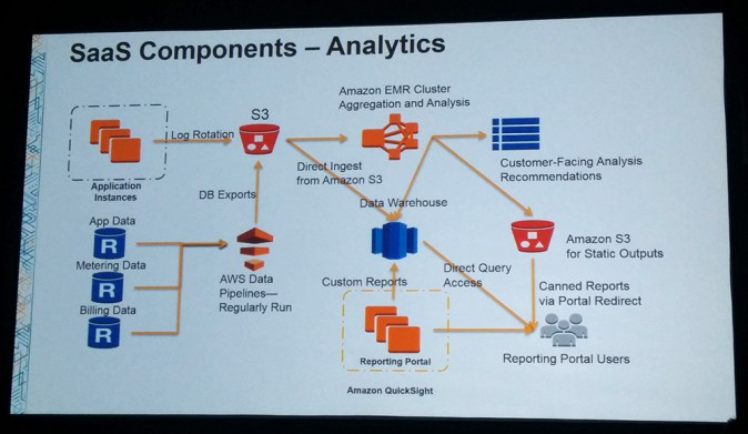 Slide showing SaaS Components Analytics