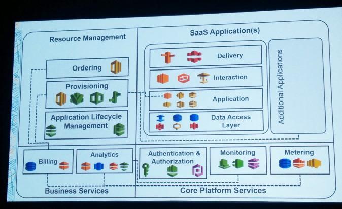 Slide showing SaaS design