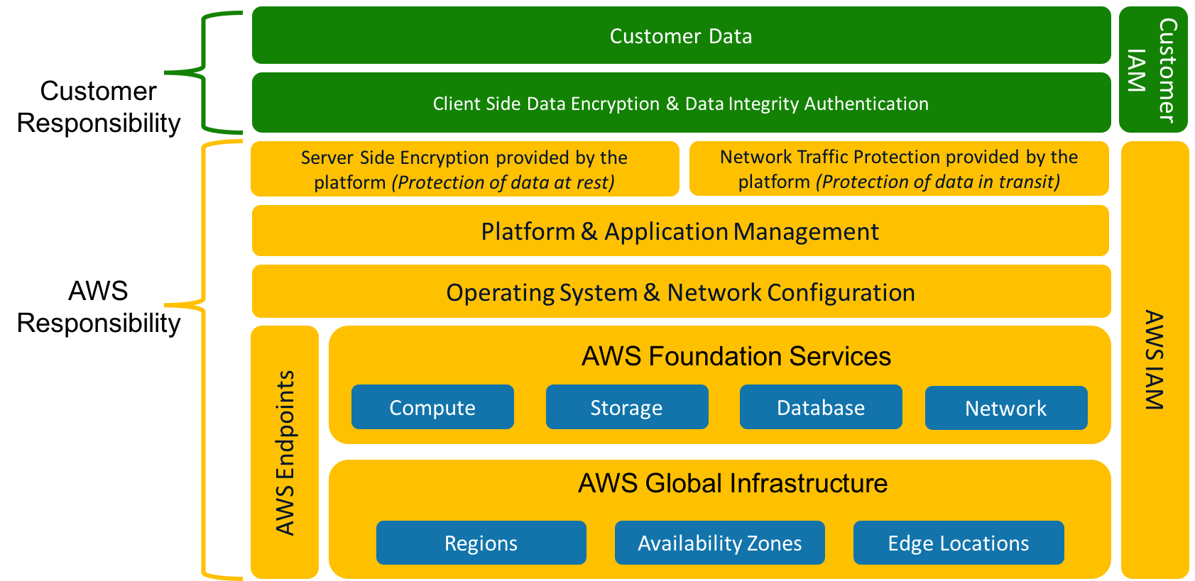 Customer responsibility and AWS responsibility