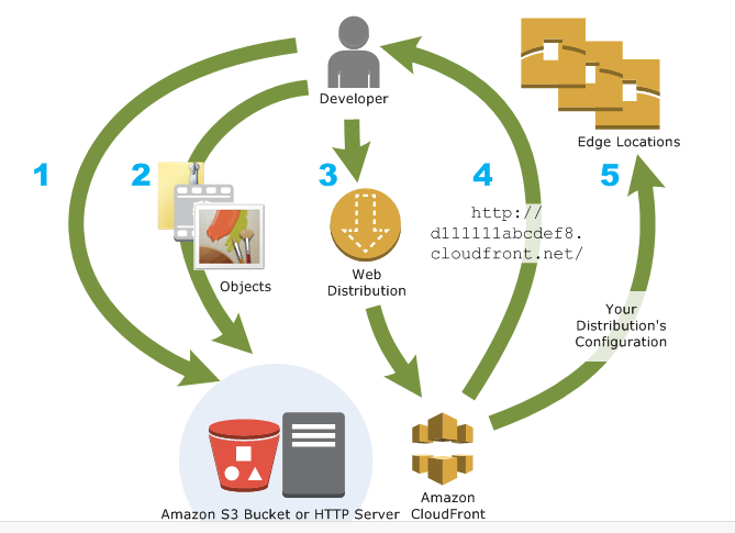 Amazon CloudFront - structure