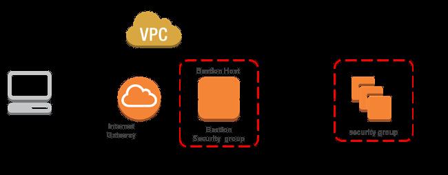 VPC system