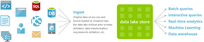 Azure Data Lake store - diagram