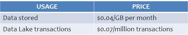 Azure Data Lake store - cost