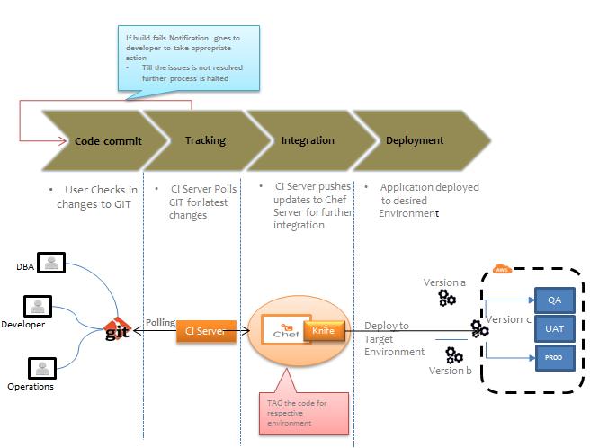 Cloud DevOps - workflow