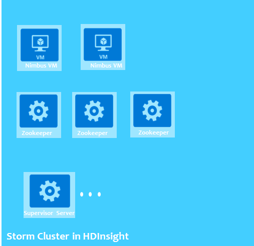 HDInsight - storm cluster
