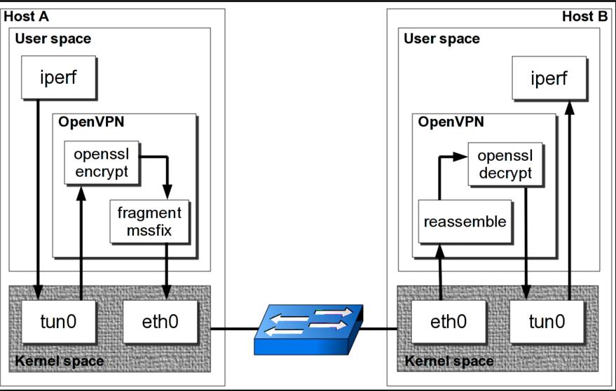 OpenVPN - architecture