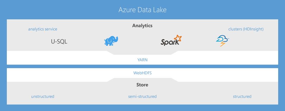 Azure Data Lake Analytics - technologies