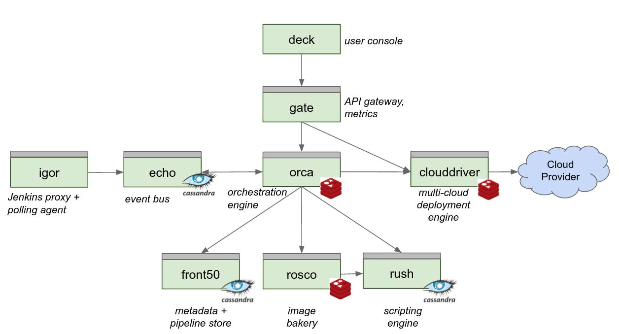 Netflix Spinnaker: multi-cloud continuous integration tool