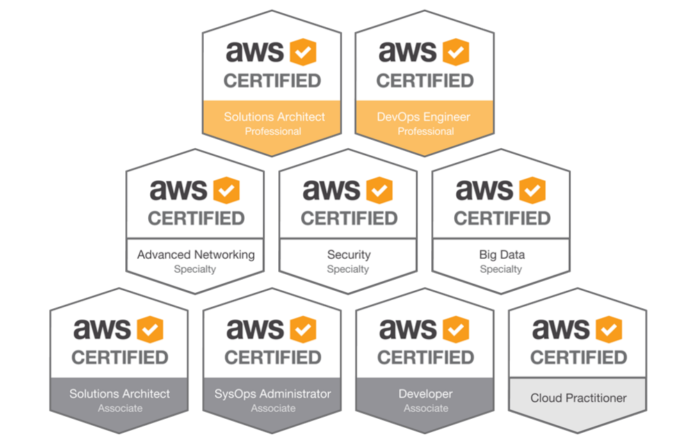 AWS Continuous Learning