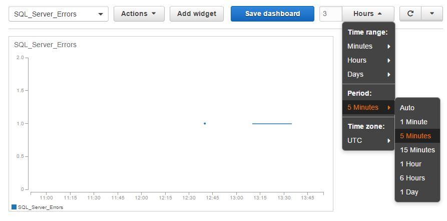 AWS CloudWatch Dashboard