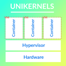 Unikernel diagram