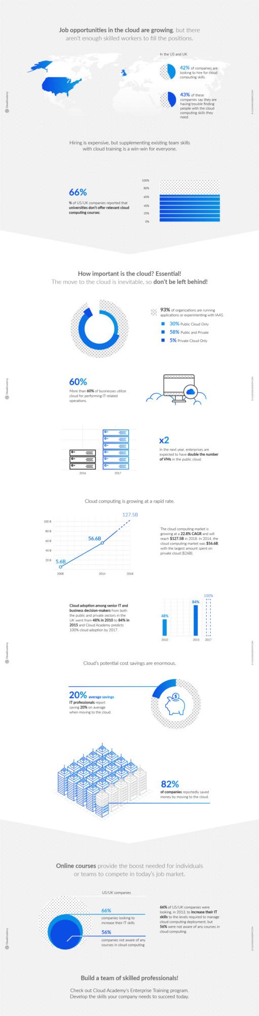 Cloud Academy Infographic Web
