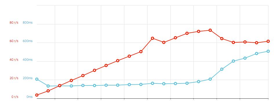 Google Cloud Functions Load Test