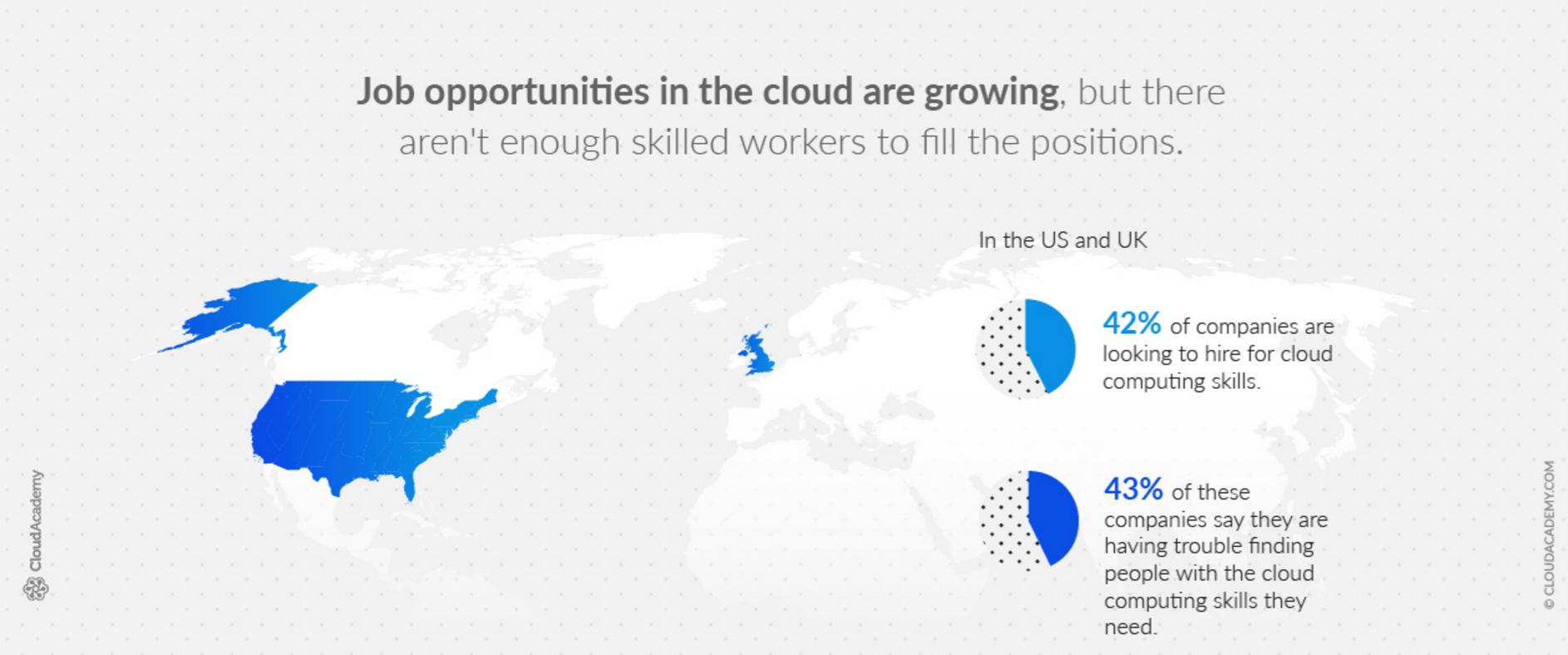 Job opportunities in the cloud
