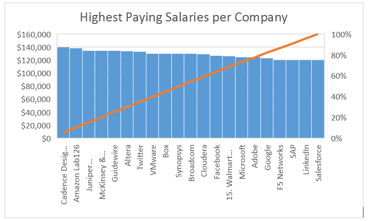 Highest Paying Salaries per Company