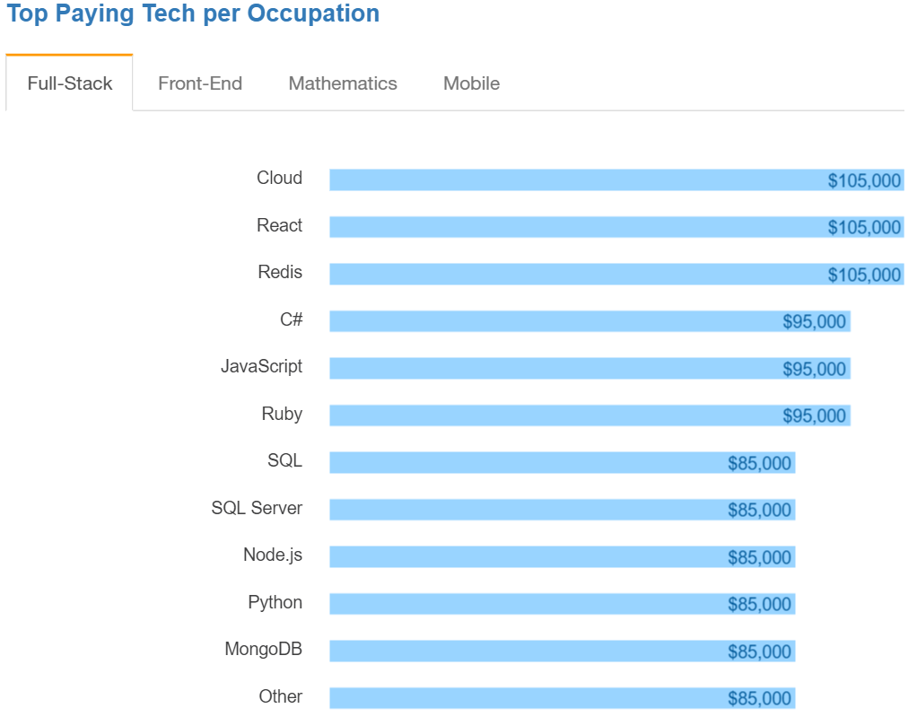 Top Paying Tech per Occupation