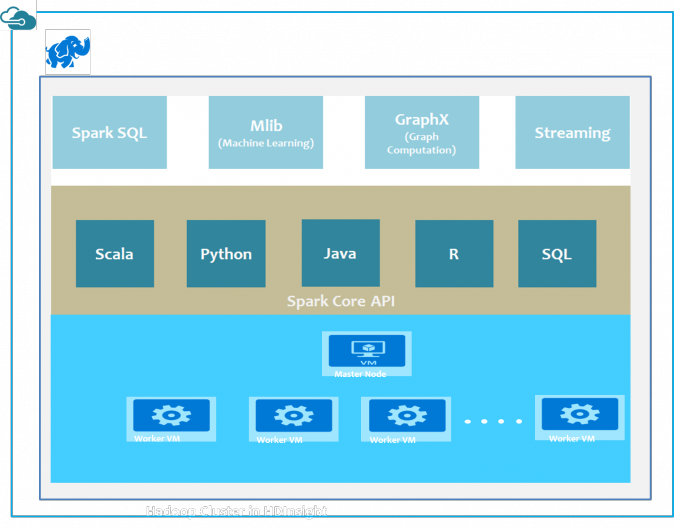 Azure Spark services diagram