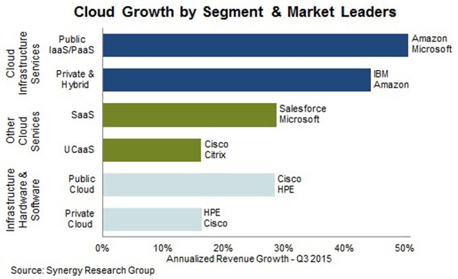 Cloud Computing Growth by Segment and market leaders